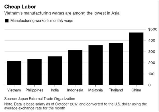 """中美贸易战竟开启了越南的""""黄金时代""""?"""
